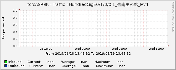 tcrcASR9K - Traffic - HundredGigE0/1/0/0.1_台南主節點_IPv4