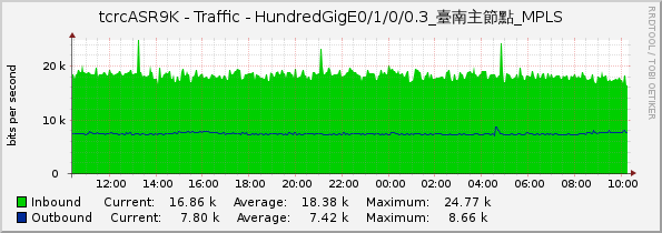 tcrcASR9K - Traffic - HundredGigE0/1/0/0.3_台南主節點_MPLS