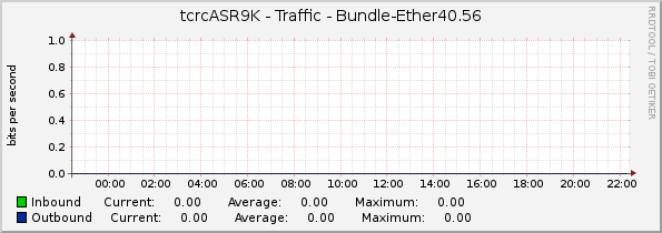 tcrcASR9K - Traffic - Bundle-Ether40.56_台中教育大學